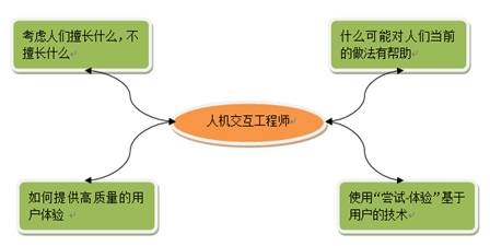 android应用-交互式界面设计过程(四)