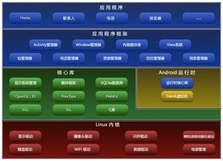 Android系统架构图片