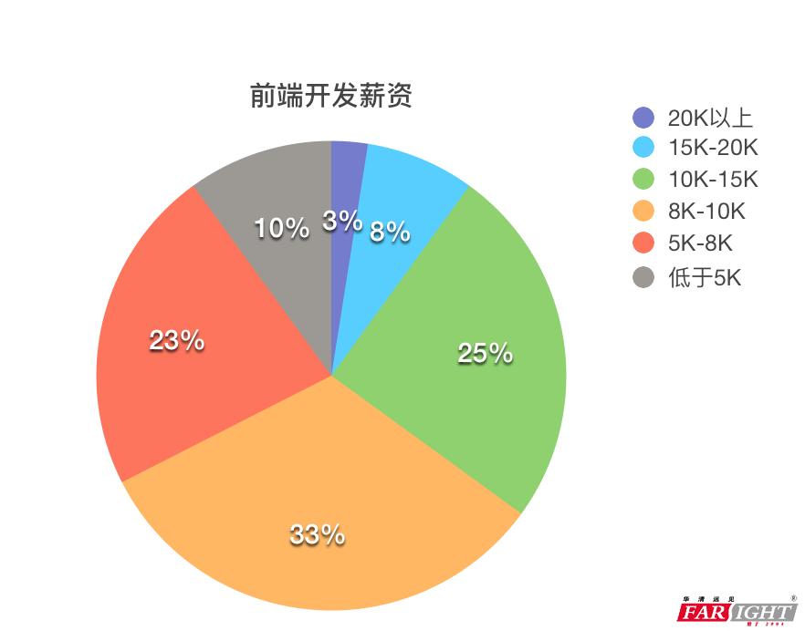 华清远见HTML5培训-前端开发薪资图