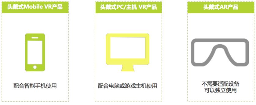 VR产品的三个发展方向