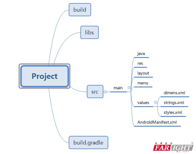 Android Studio目录结构