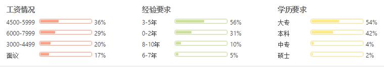 天津android开发工程师就业形势分析