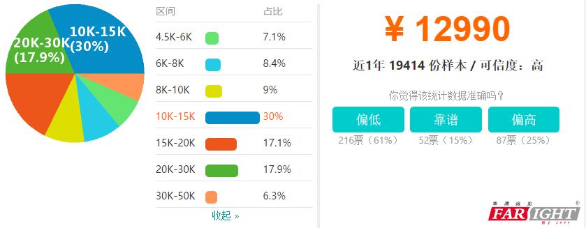 深圳Java开发工资收入水平详情