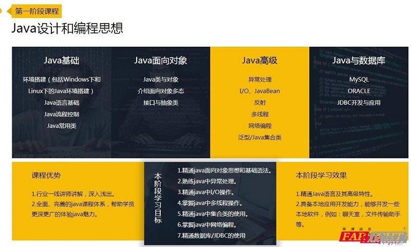 Java学习第一阶段示意图
