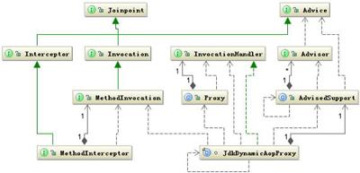 Java动态代理机制详解